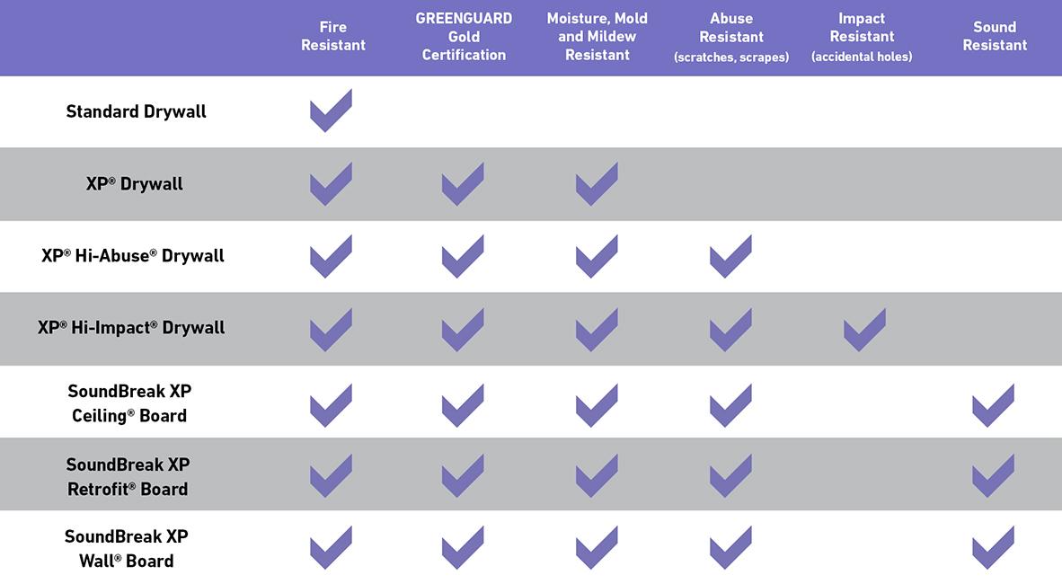 PURPLE Compare Products Chart webpurple 1182x650
